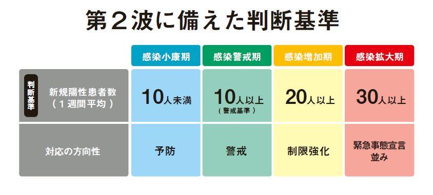 兵庫県の第2波に備えた判断基準と対応