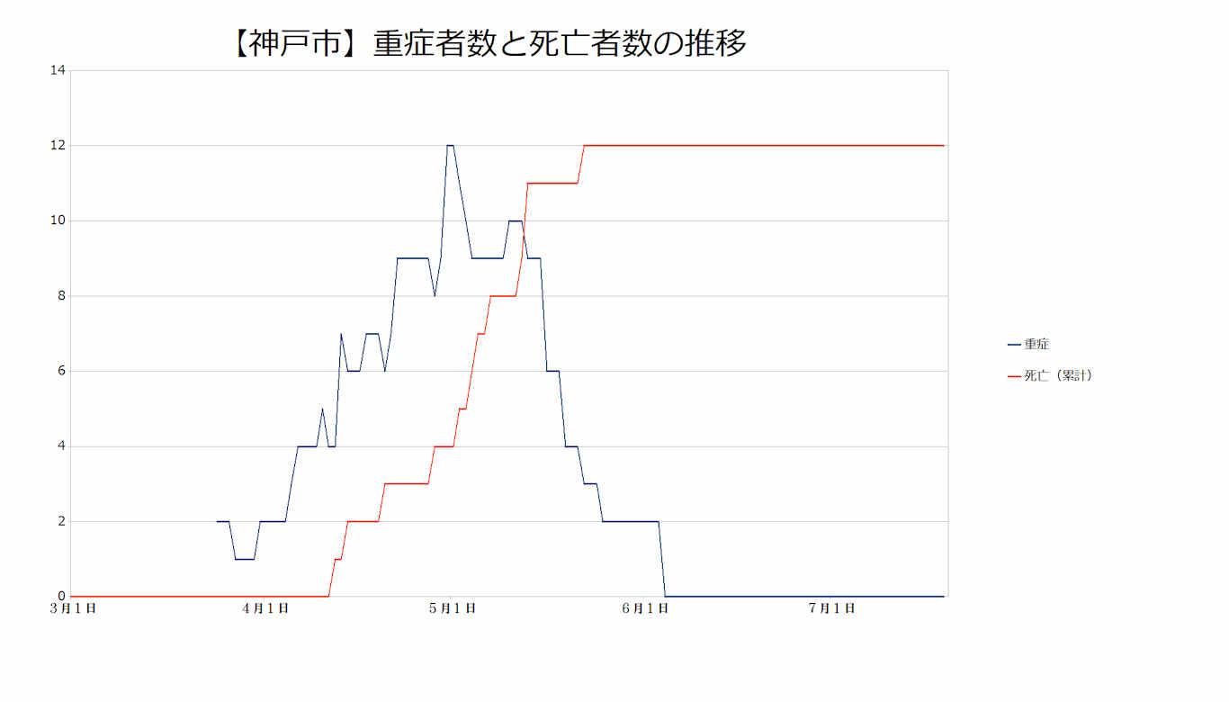神戸市の重症者数と死亡者数の推移