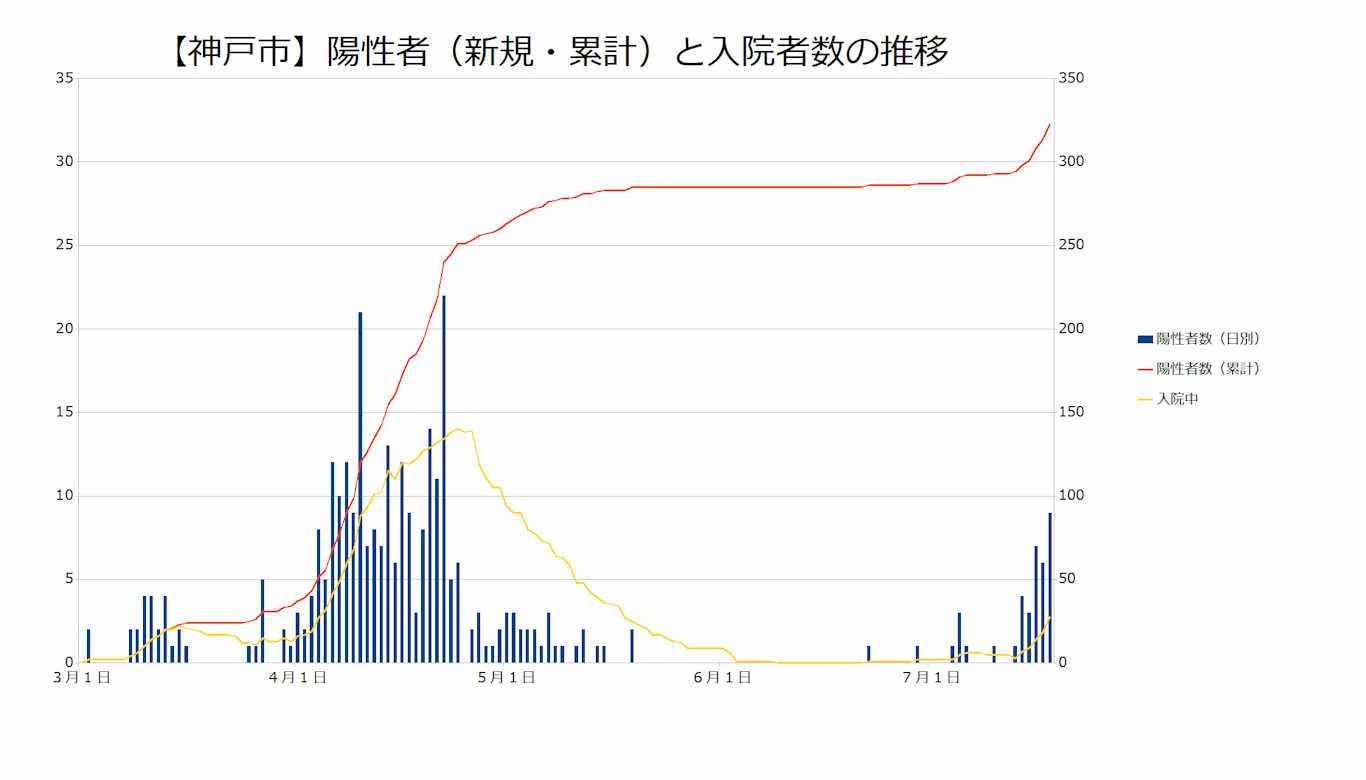 神戸市の感染者数、累計感染者数、入院者数のグラフ