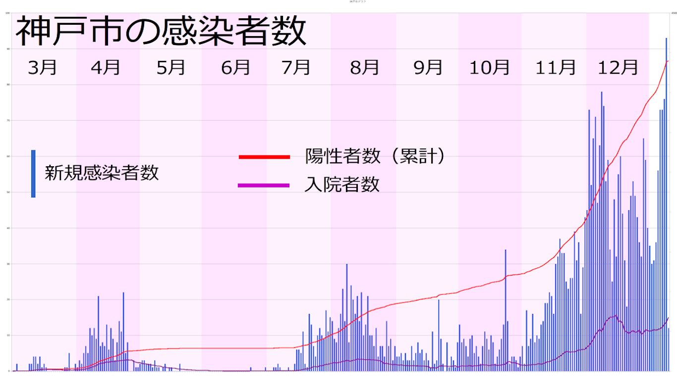 神戸市の感染者数の推移