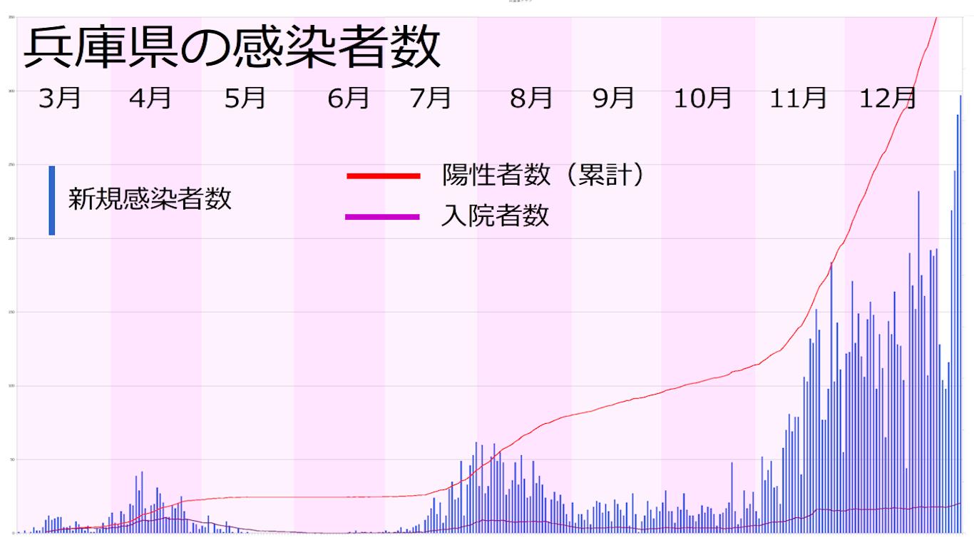 兵庫県の感染者数の推移