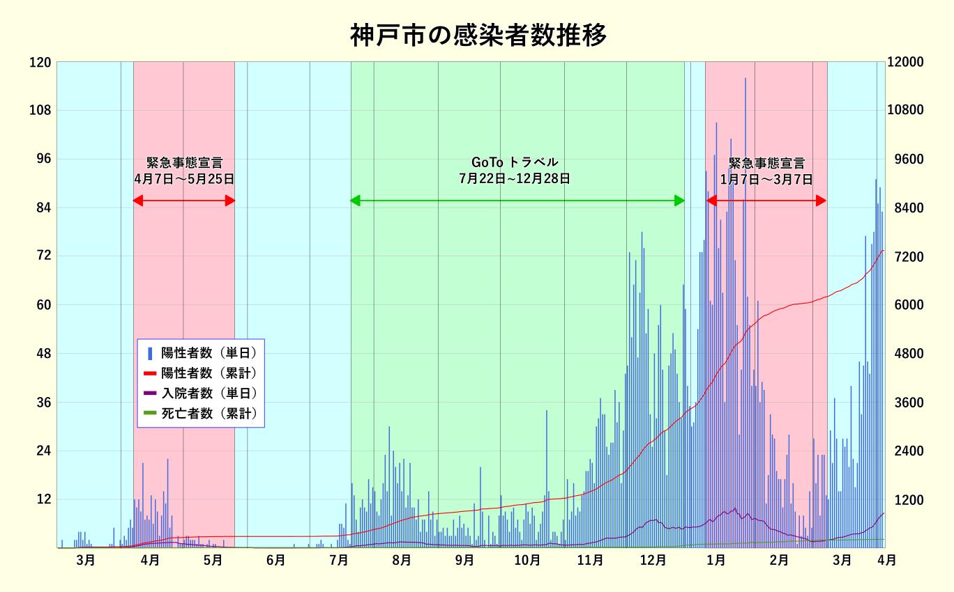 神戸市の感染者数推移