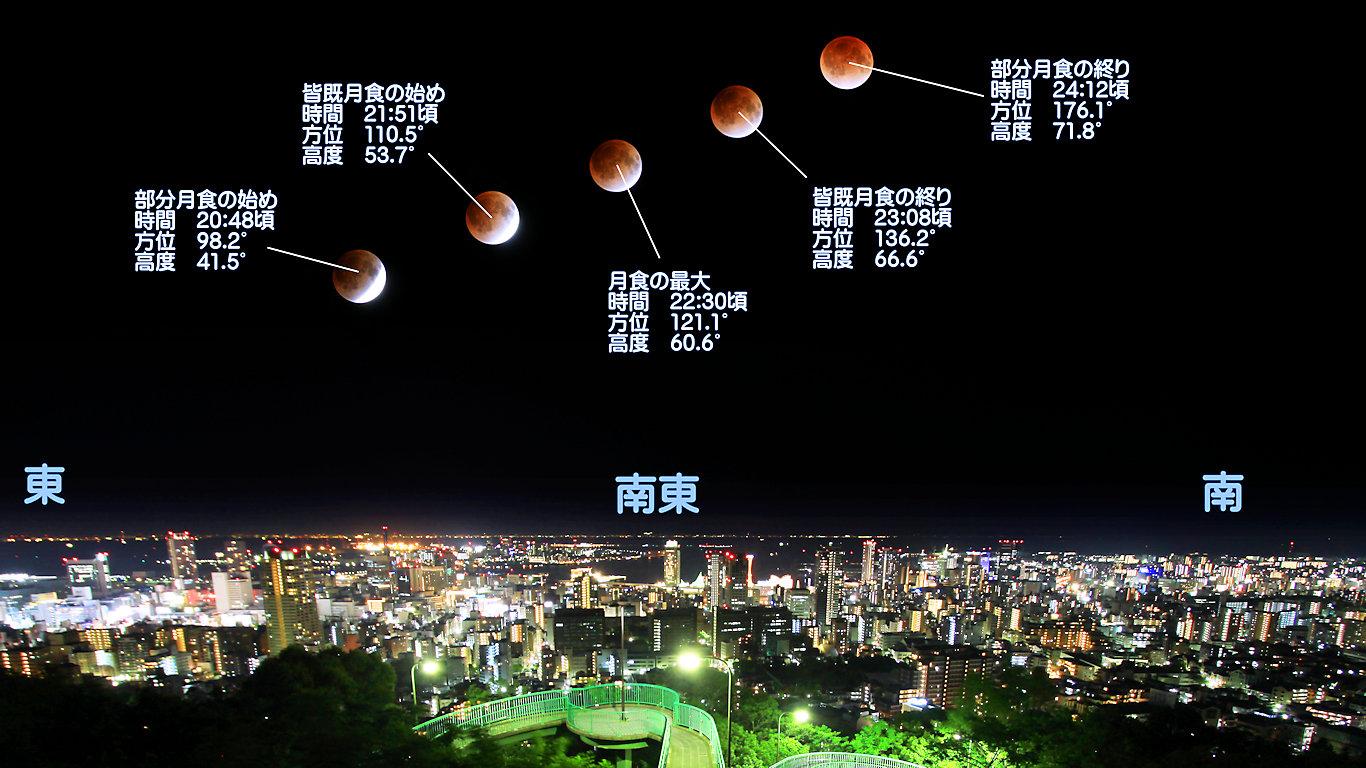 皆既月食の見え方